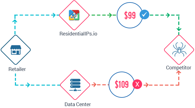 ResidentialIPS io - Web's Largest Residential Backconnect Proxy Network